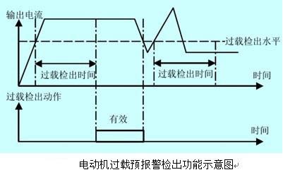 变频电机和普通电机的过载比较